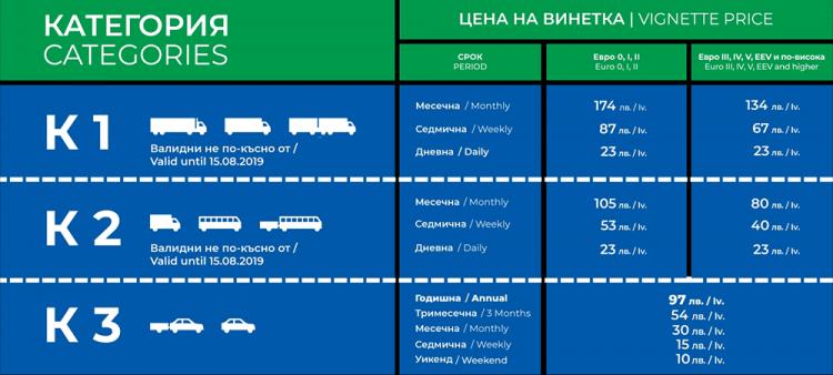 Bulgaristan Karayollarında Vinetka Kullanıldığını Biliyor musunuz? Özel Araçlar İçin 2020 Vinetka Fiyatları